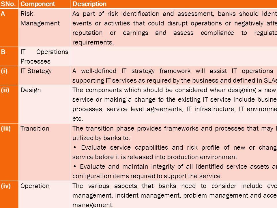 SNo. Component. Description. A. Risk Management.