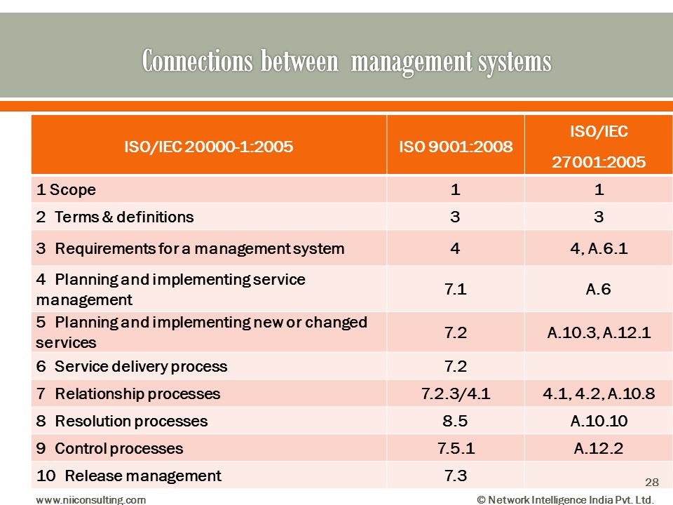 Connections between management systems