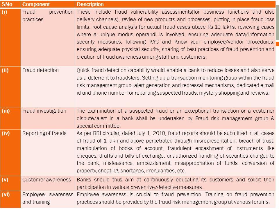 SNo Component. Description. (i) Fraud prevention practices.
