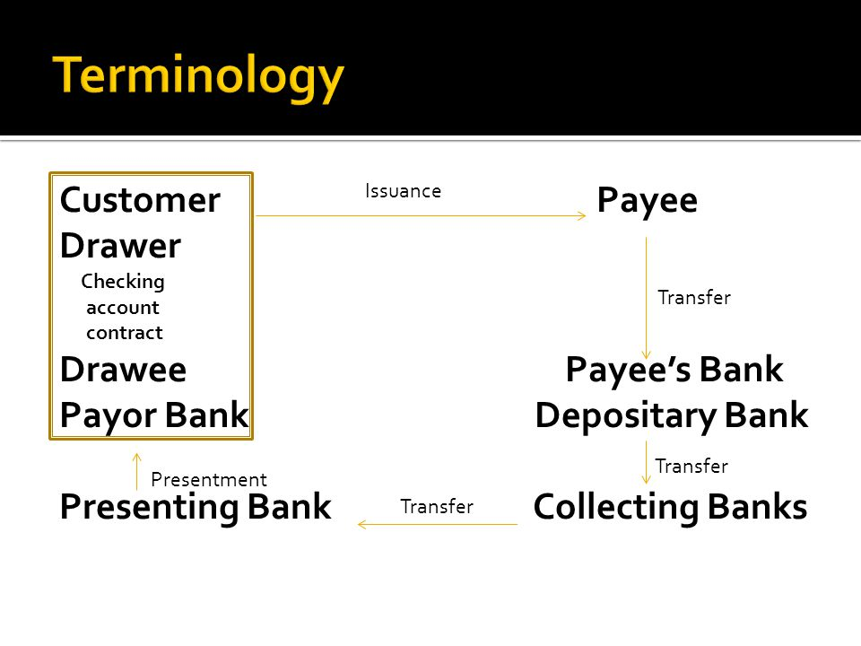 Terminology Customer Payee Drawer Drawee Payee's Bank