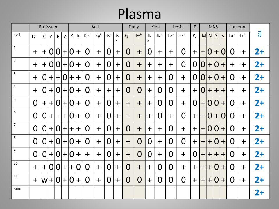 Plasma + 2+ w D C c E e K k M N S s Rh System Kell Duffy Kidd Lewis P