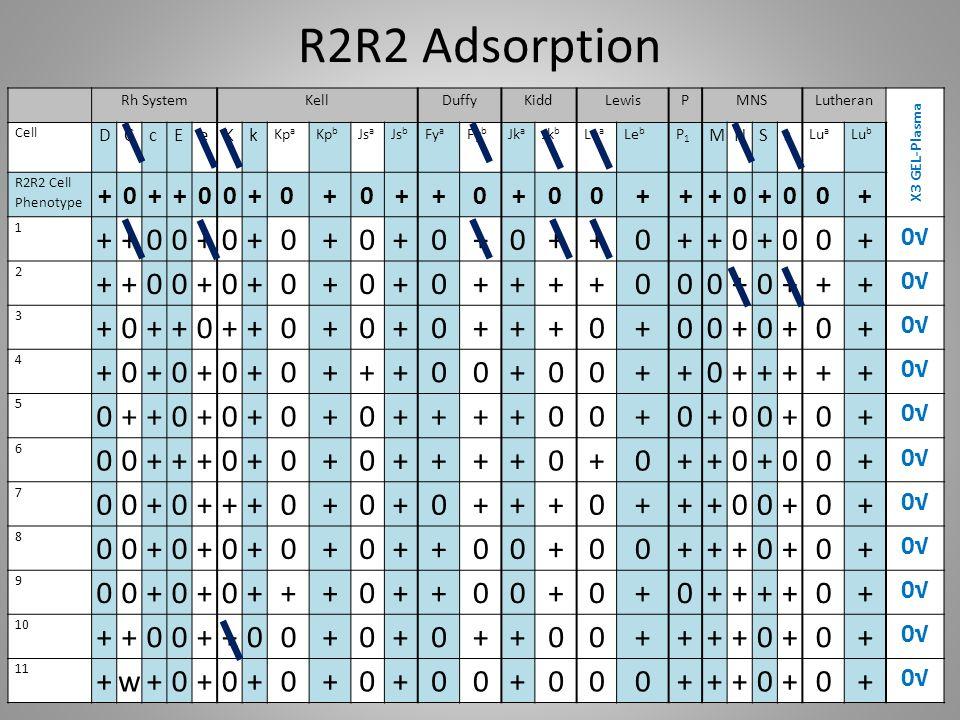 R2R2 Adsorption w + 0√ D C c E e K k M N S s Rh System Kell Duffy Kidd