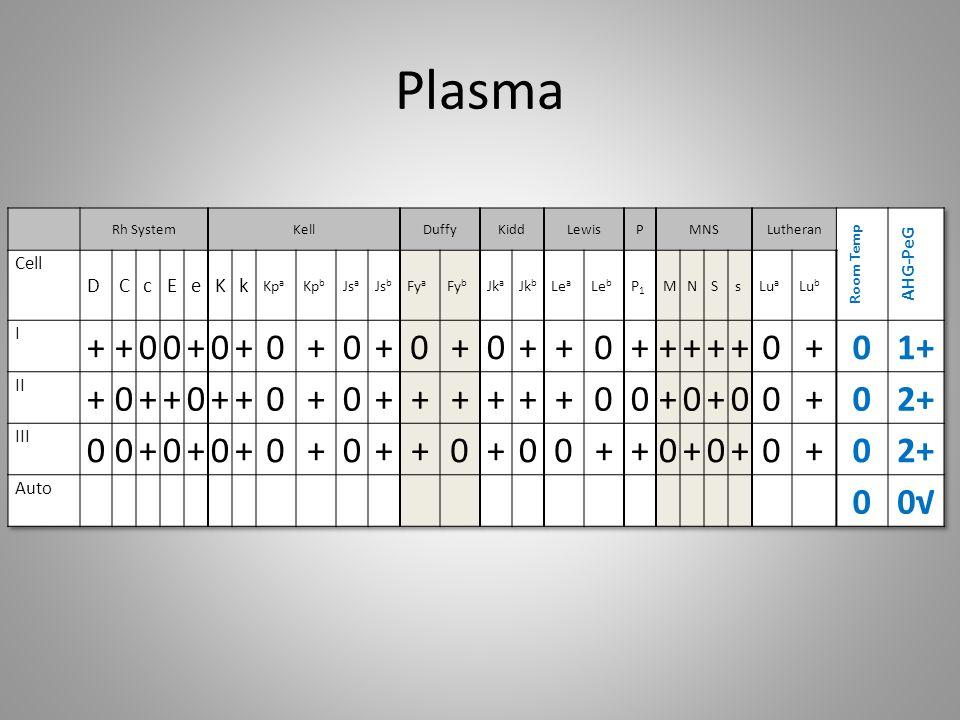 Plasma + 1+ 2+ 0√ D C c E e K k AHG-PeG Cell I II III Auto Room Temp