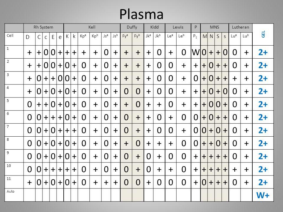 Plasma + W 2+ W+ D C c E e K k M N S s Rh System Kell Duffy Kidd Lewis