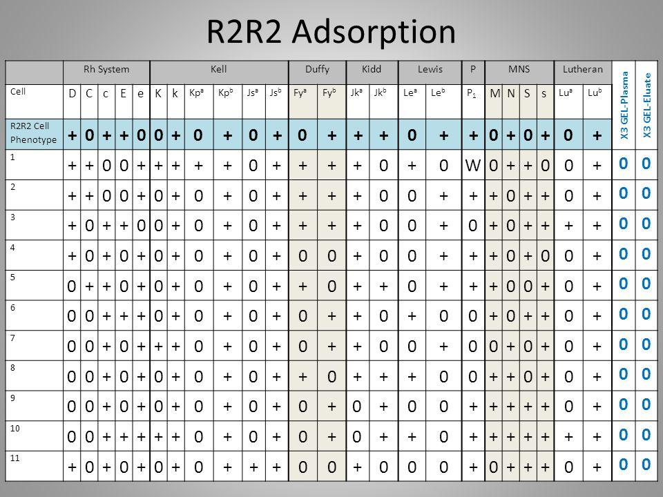 R2R2 Adsorption + W D C c E e K k M N S s Rh System Kell Duffy Kidd