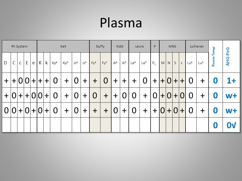 Plasma + 1+ w+ 0√ D C c E e K k AHG-PeG Room Temp Kpa Kpb Jsa Jsb Fya