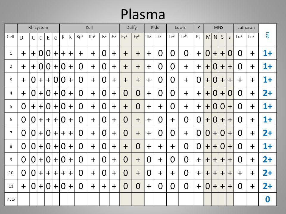Plasma + 1+ 2+ D C c E e K k M N S s Rh System Kell Duffy Kidd Lewis P