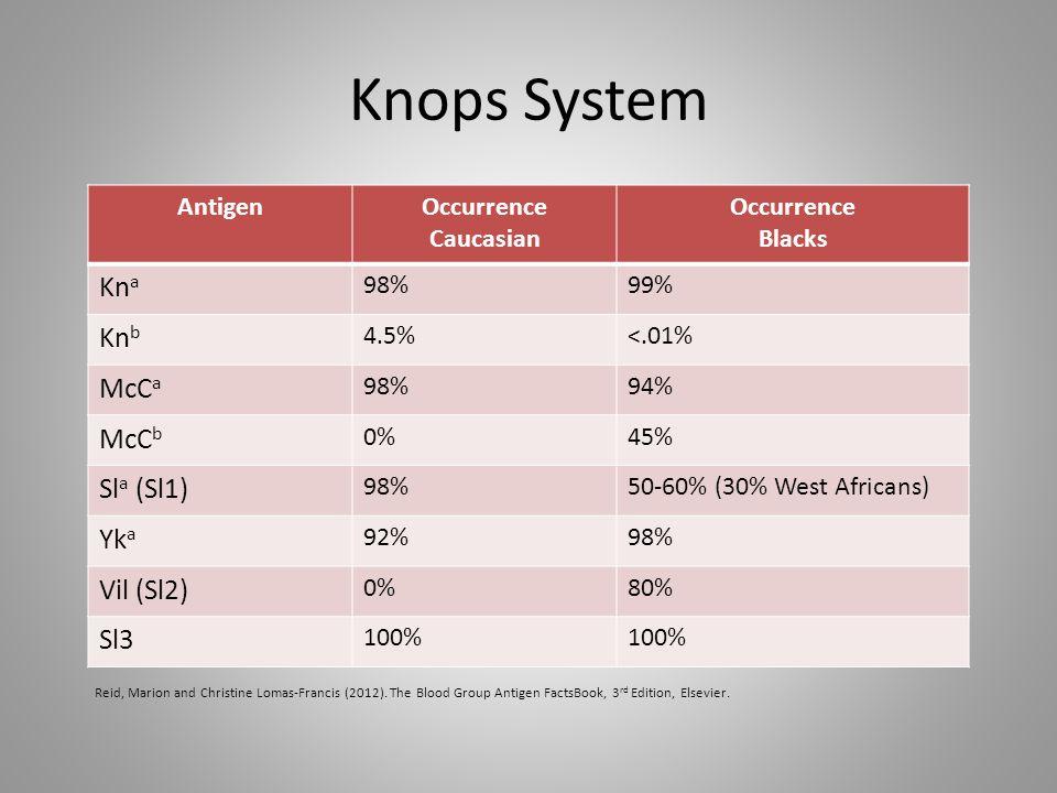 Knops System Kna Knb McCa McCb Sla (Sl1) Yka Vil (Sl2) Sl3 Antigen
