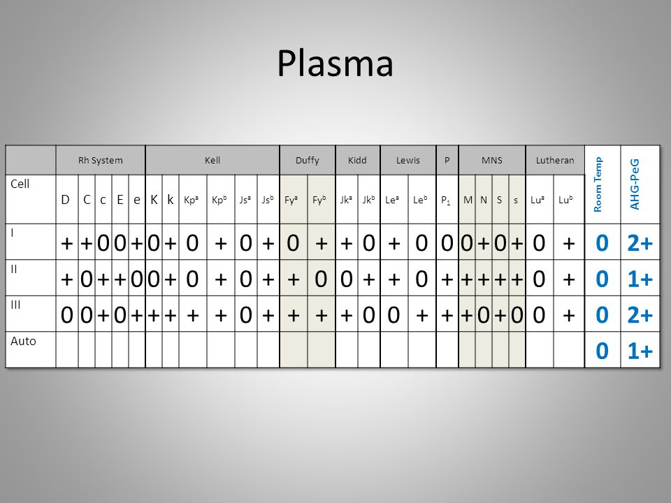 Plasma + 2+ 1+ D C c E e K k AHG-PeG Cell I II III Auto Room Temp Kpa