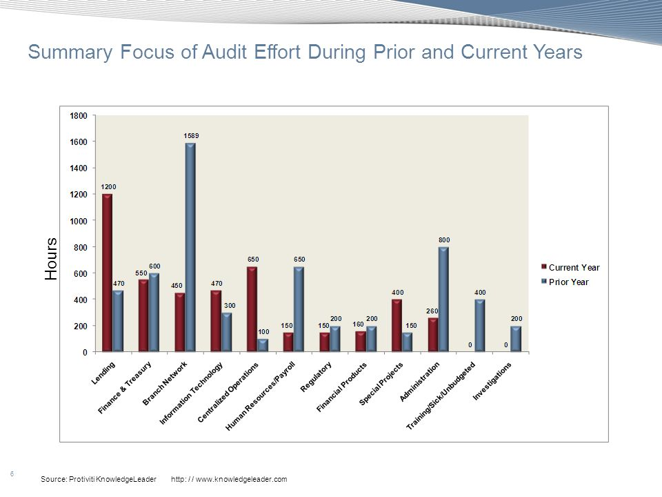 Summary Focus of Audit Effort During Prior and Current Years