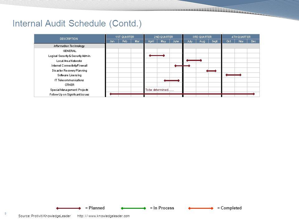 Internal Audit Schedule (Contd.)