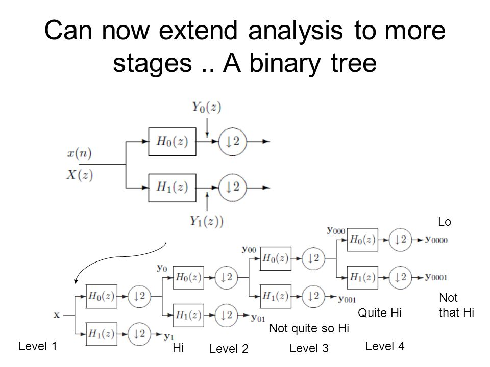Can now extend analysis to more stages .. A binary tree