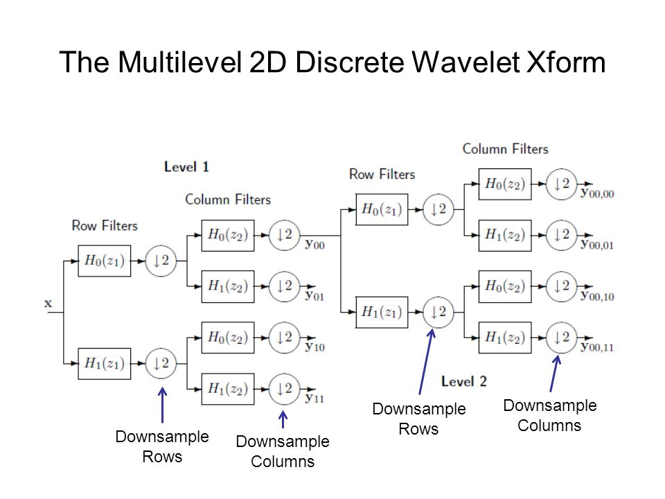 The Multilevel 2D Discrete Wavelet Xform