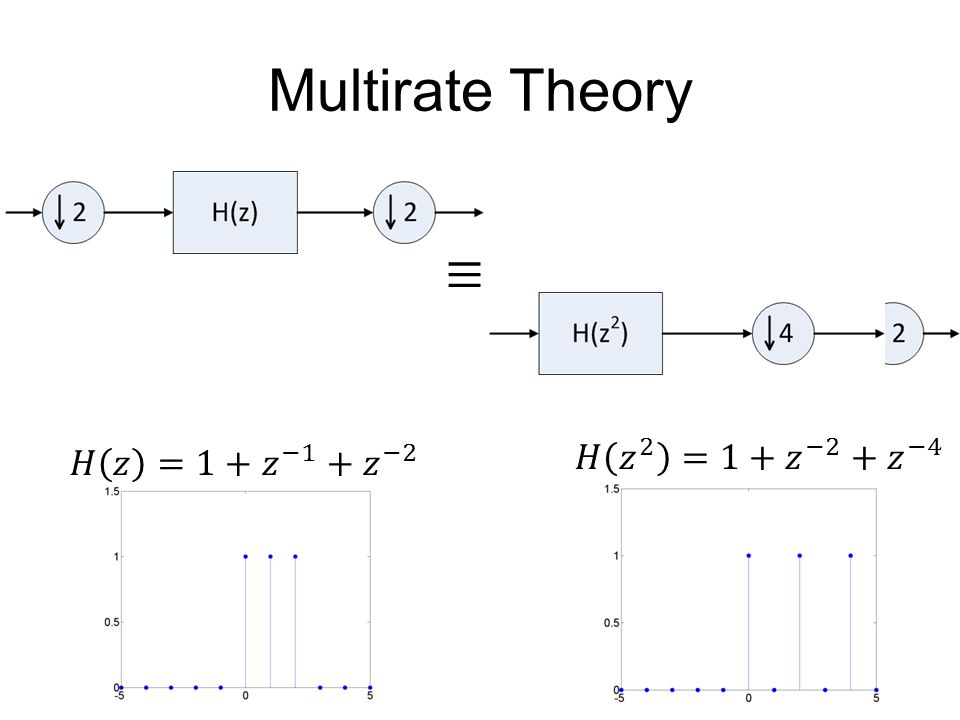 Multirate Theory ≡ 𝐻 𝑧 2 =1+ 𝑧 −2 + 𝑧 −4 𝐻 𝑧 =1+ 𝑧 −1 + 𝑧 −2
