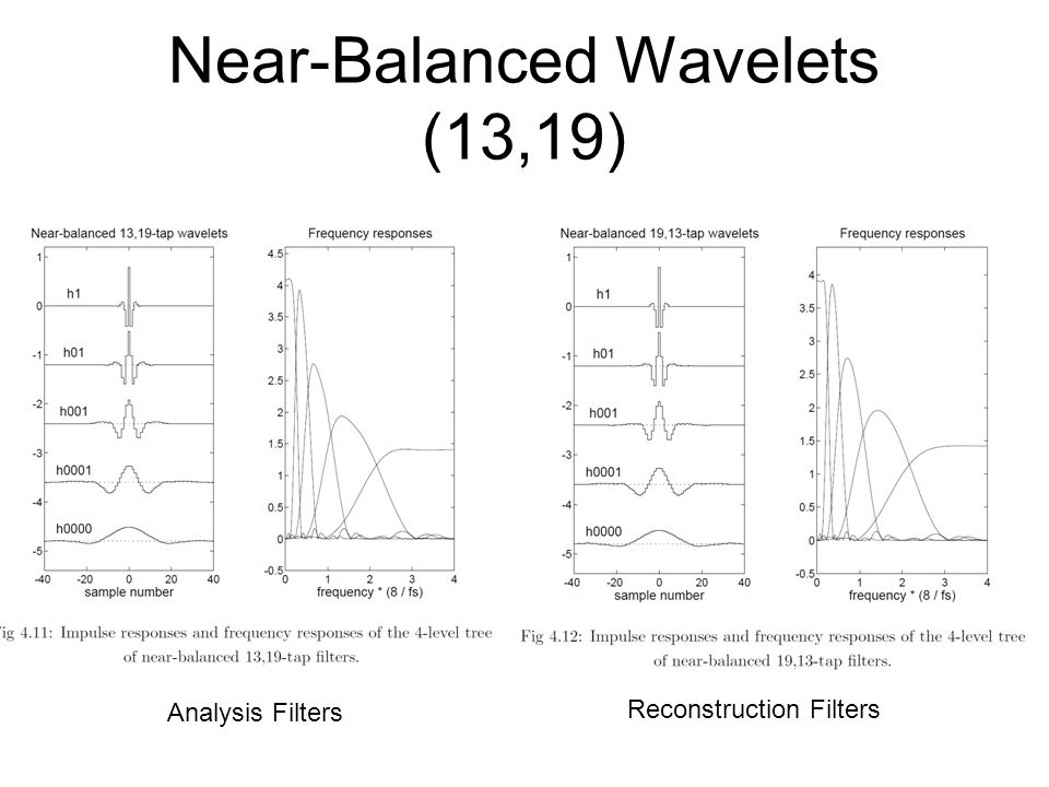 Near-Balanced Wavelets (13,19)