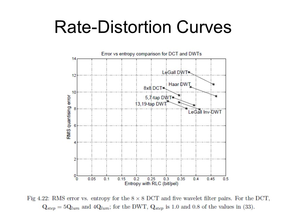 Rate-Distortion Curves