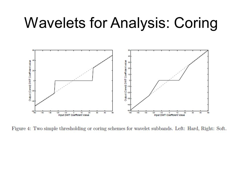 Wavelets for Analysis: Coring