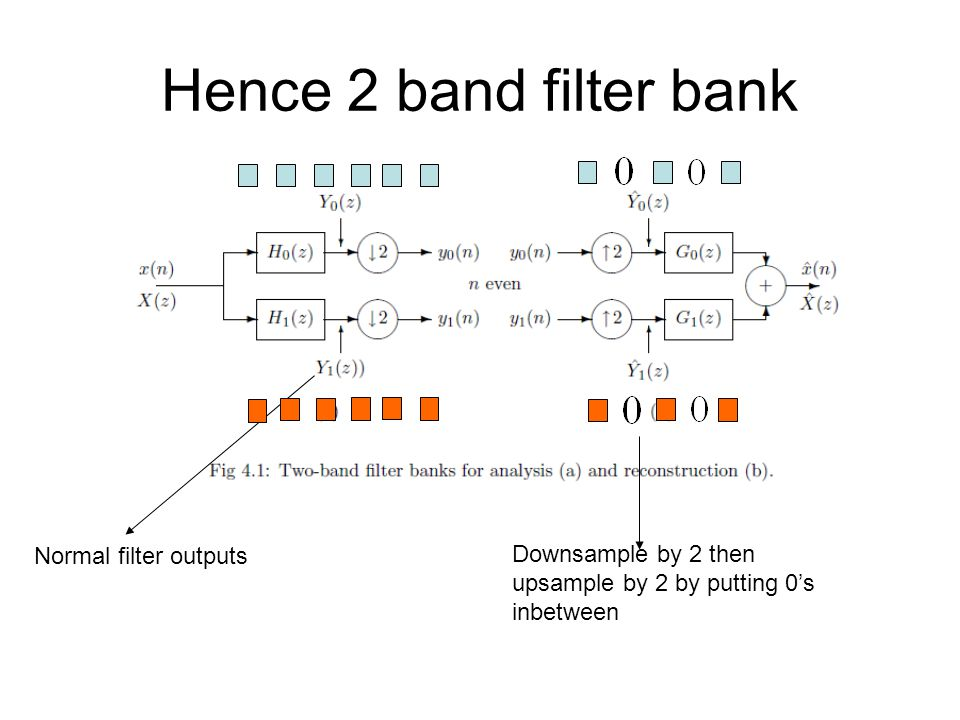 Hence 2 band filter bank Normal filter outputs