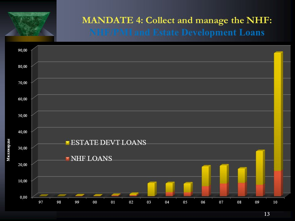 MANDATE 4: Collect and manage the NHF: NHF/PMI and Estate Development Loans