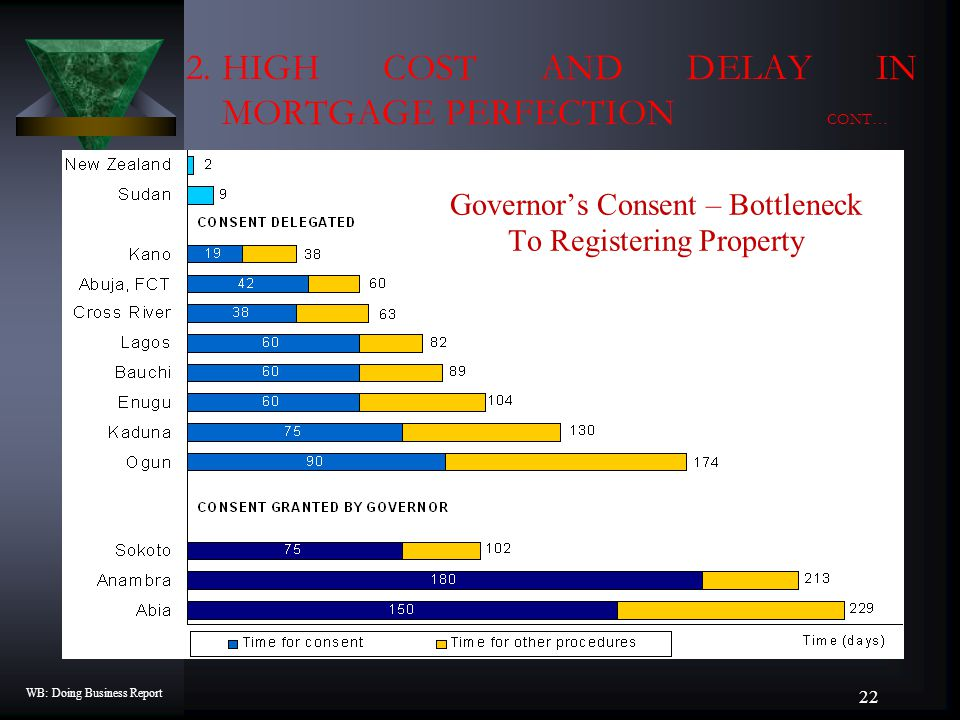 Governor's Consent – Bottleneck To Registering Property