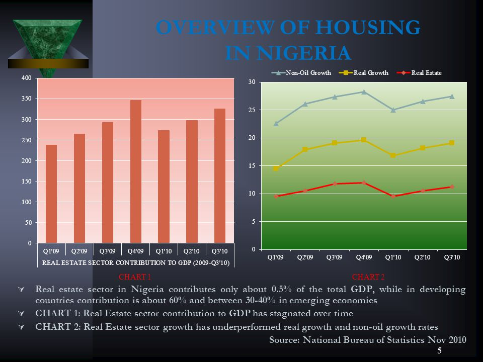 OVERVIEW OF HOUSING IN NIGERIA