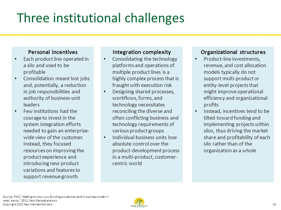 Three institutional challenges