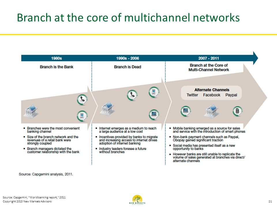 Branch at the core of multichannel networks