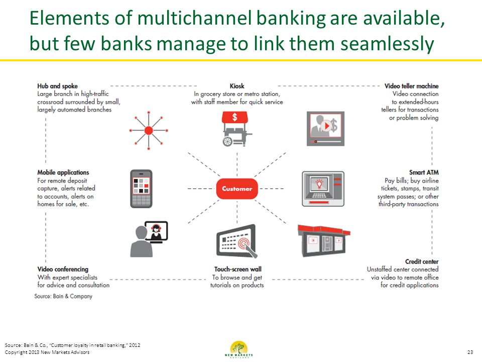 Elements of multichannel banking are available, but few banks manage to link them seamlessly