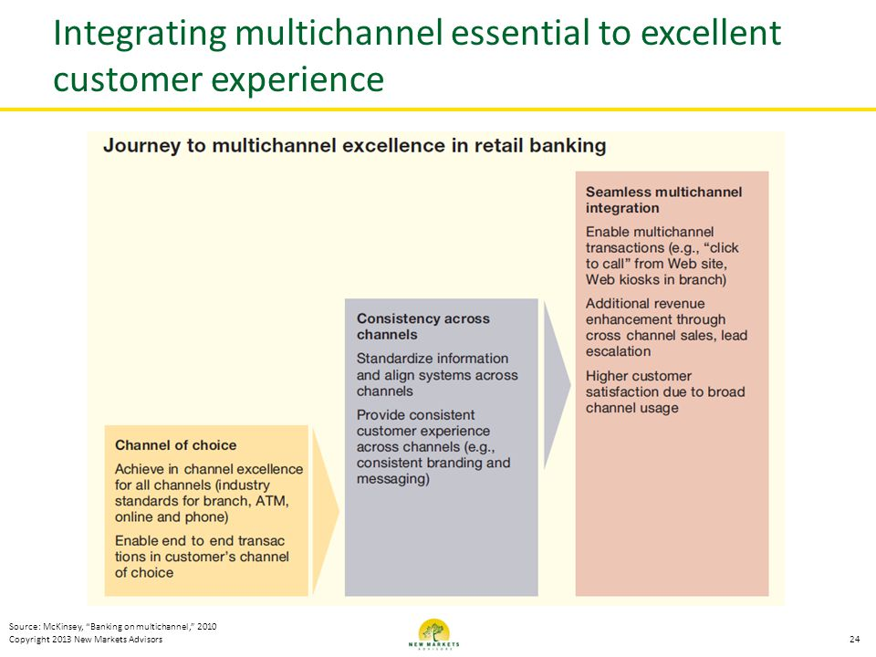 Integrating multichannel essential to excellent customer experience