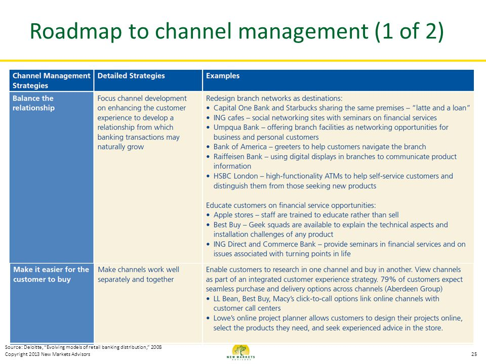 Roadmap to channel management (1 of 2)