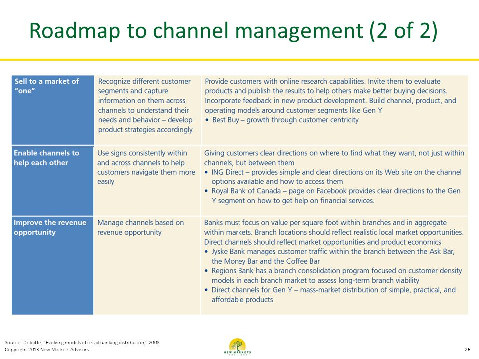 Roadmap to channel management (2 of 2)
