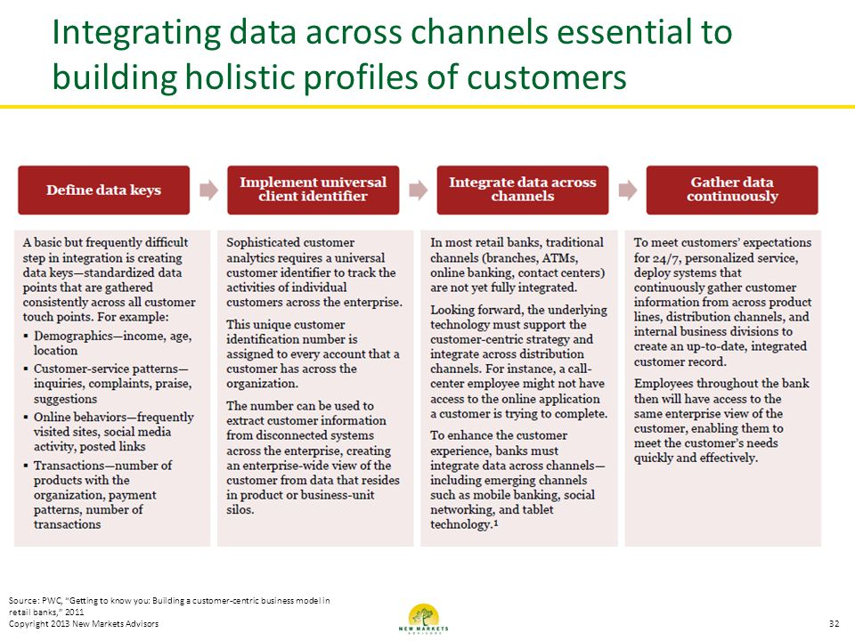 Integrating data across channels essential to building holistic profiles of customers