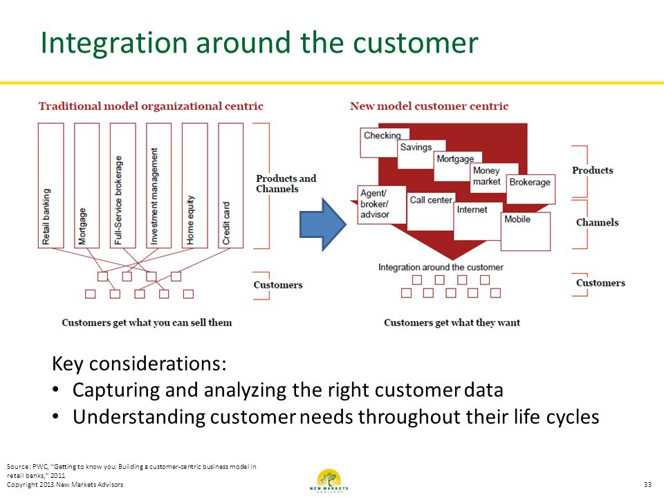 Integration around the customer