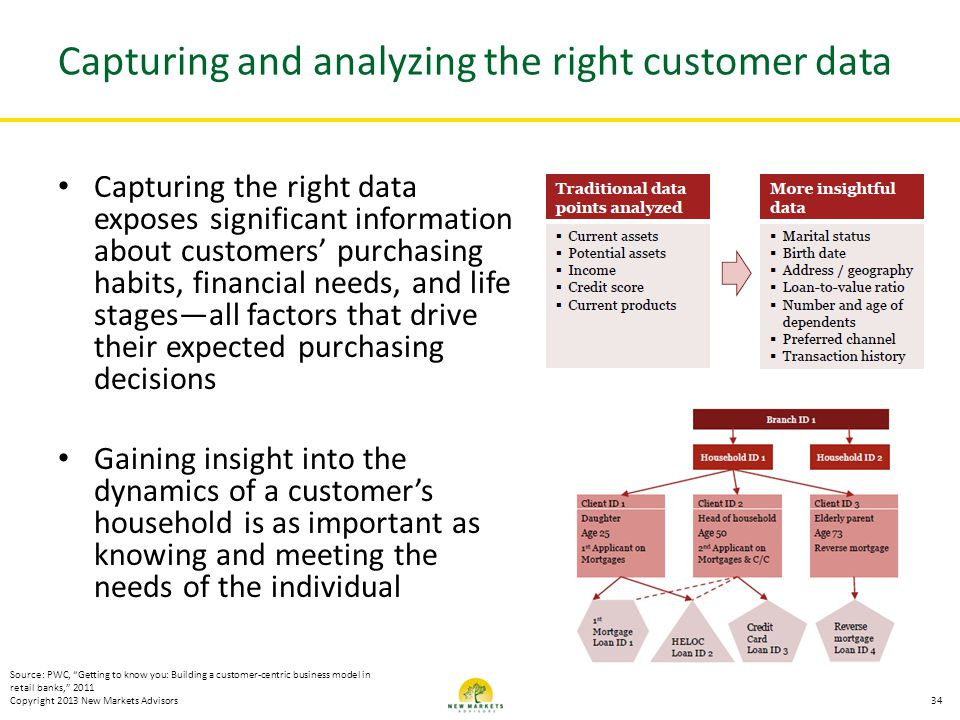 Capturing and analyzing the right customer data