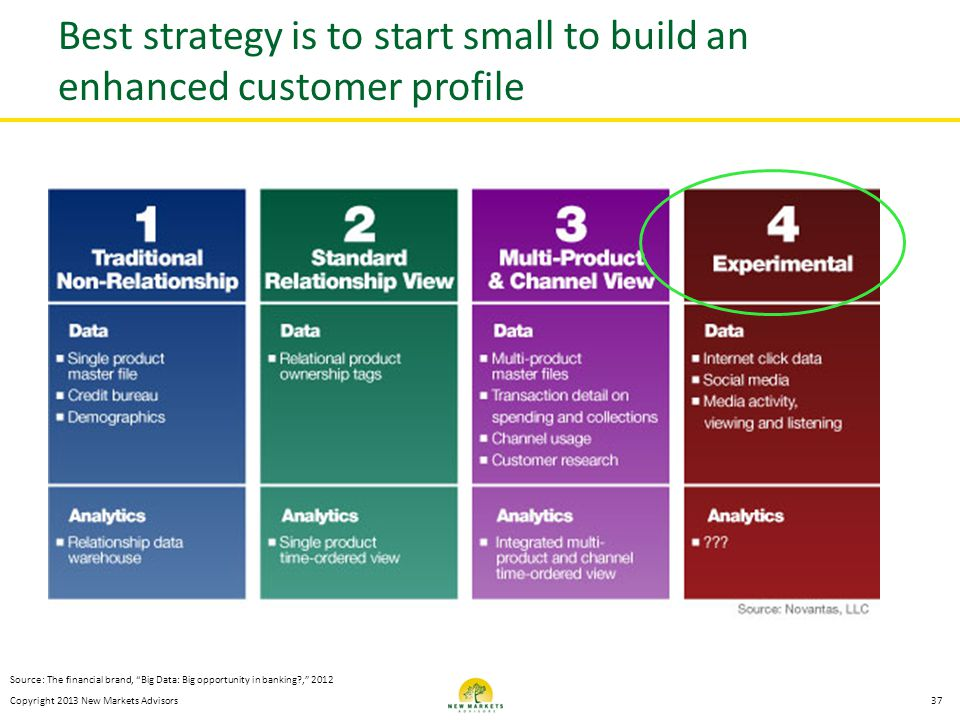 Best strategy is to start small to build an enhanced customer profile
