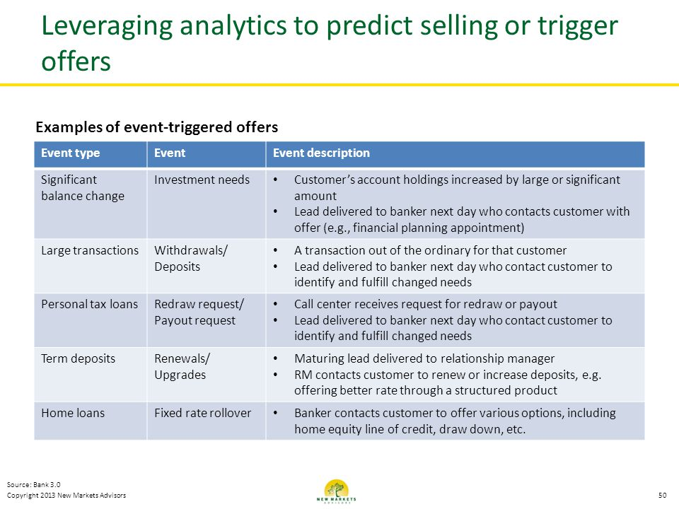 Leveraging analytics to predict selling or trigger offers