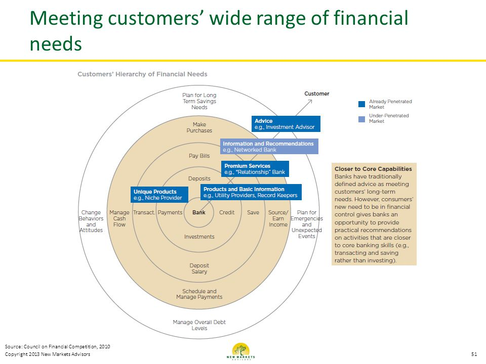 Meeting customers' wide range of financial needs