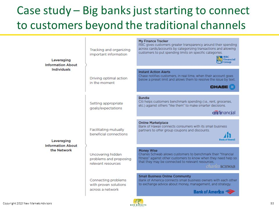 Case study – Big banks just starting to connect to customers beyond the traditional channels