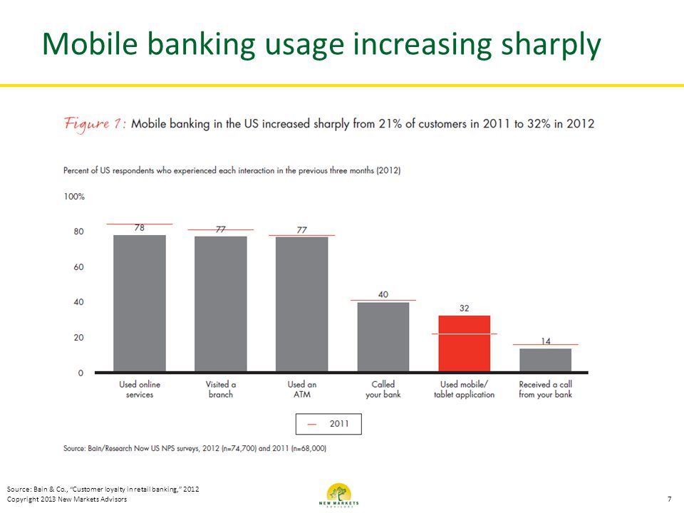 Mobile banking usage increasing sharply