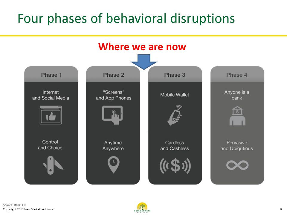 Four phases of behavioral disruptions