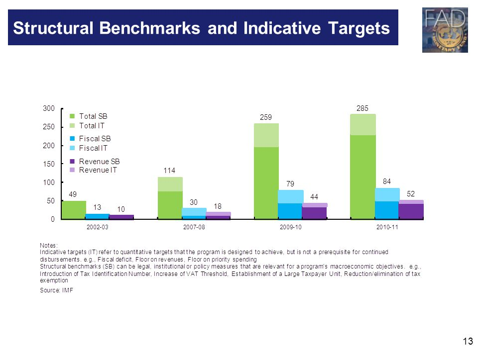 Structural Benchmarks and Indicative Targets