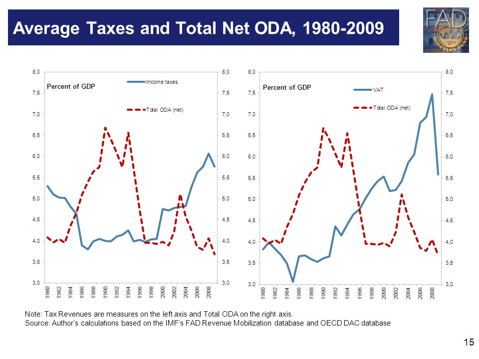 Average Taxes and Total Net ODA, 1980-2009