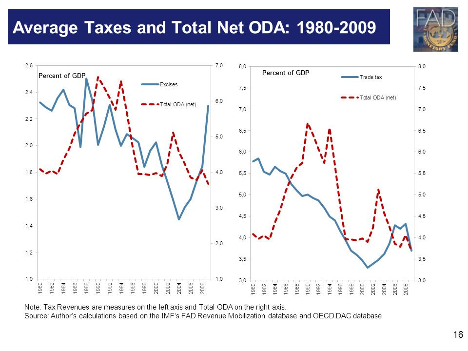 Average Taxes and Total Net ODA: 1980-2009