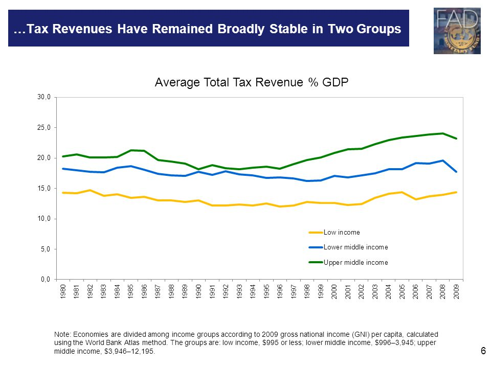 …Tax Revenues Have Remained Broadly Stable in Two Groups