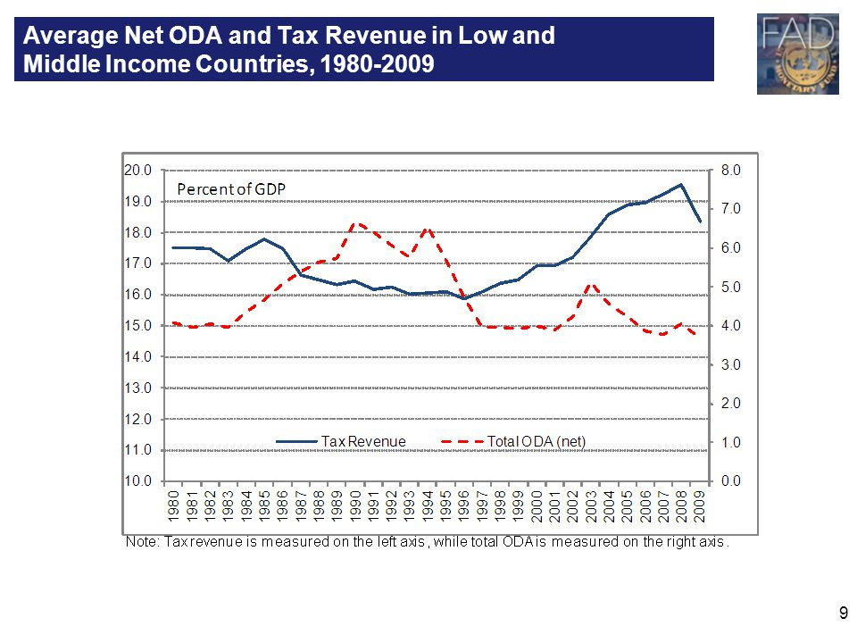 Average Net ODA and Tax Revenue in Low and Middle Income Countries, 1980-2009