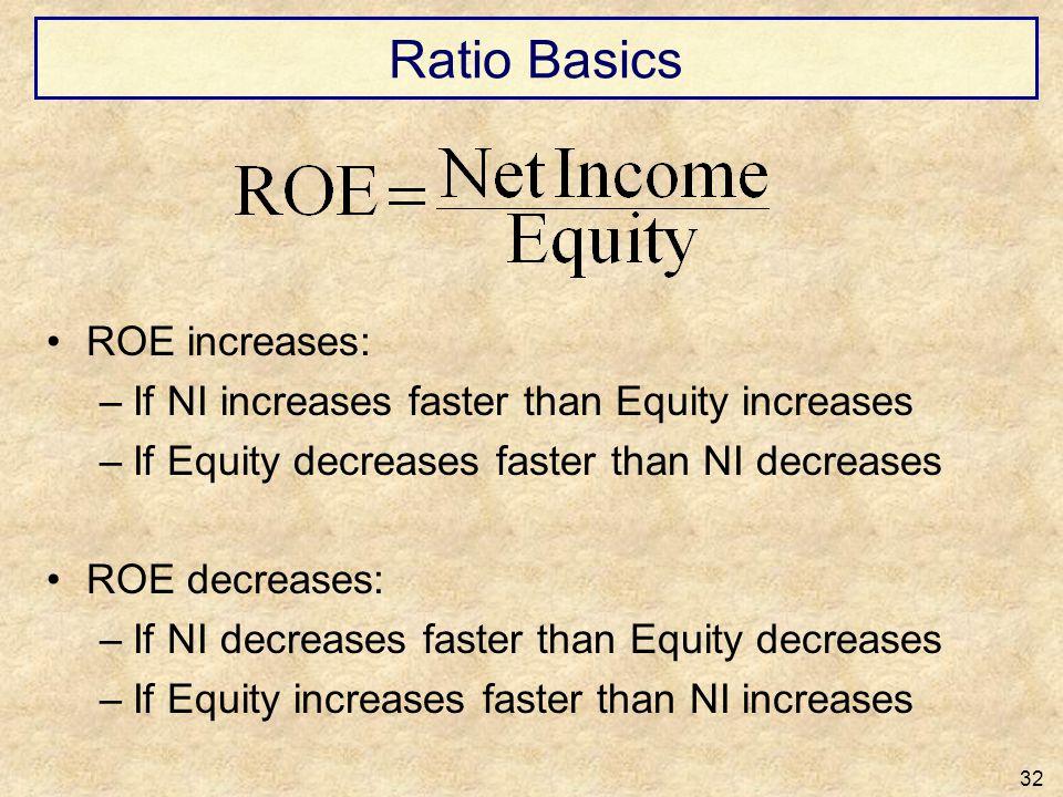 Ratio Basics ROE increases:
