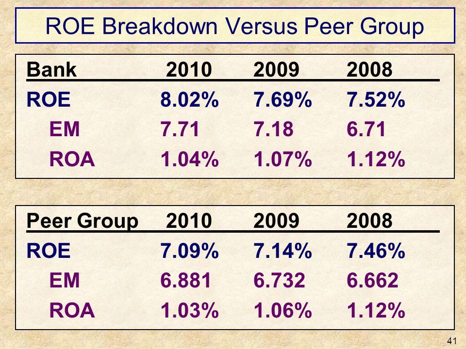 ROE Breakdown Versus Peer Group