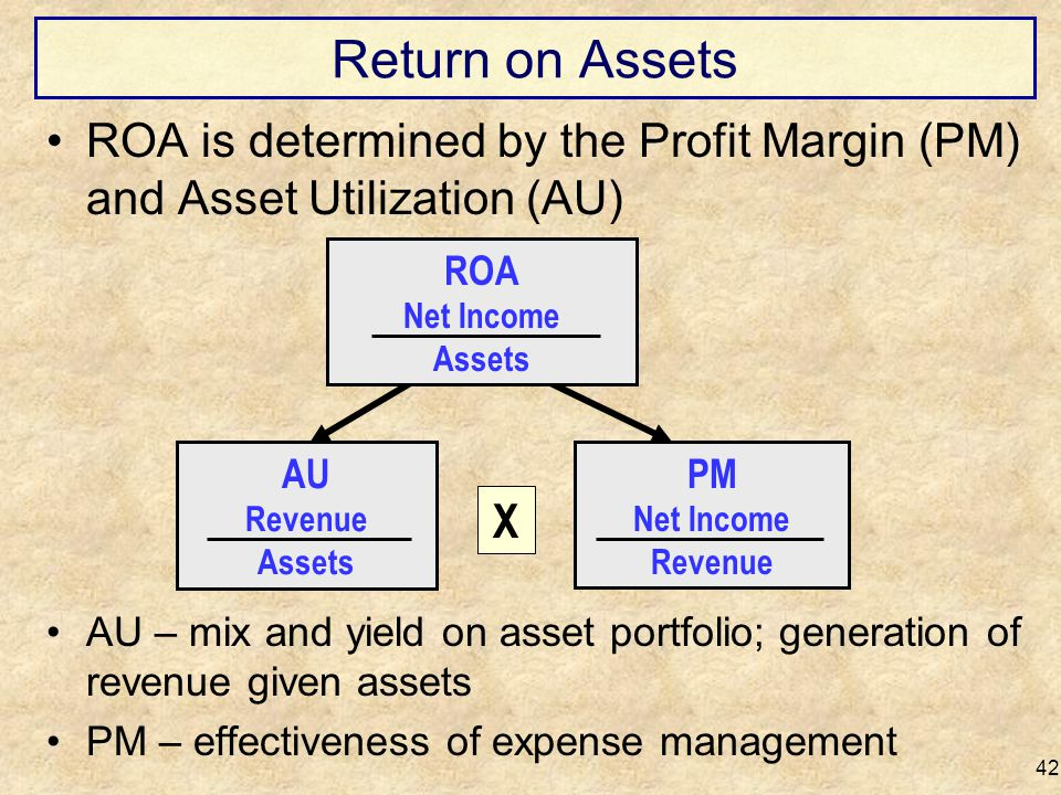 Return on Assets ROA is determined by the Profit Margin (PM) and Asset Utilization (AU) ROA. Net Income.