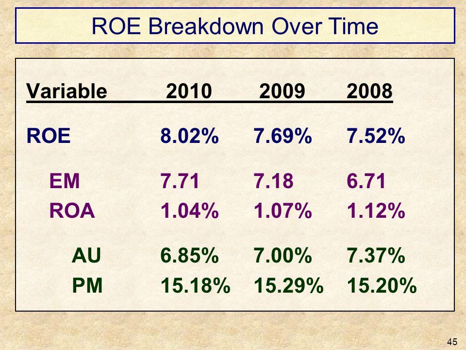 ROE Breakdown Over Time