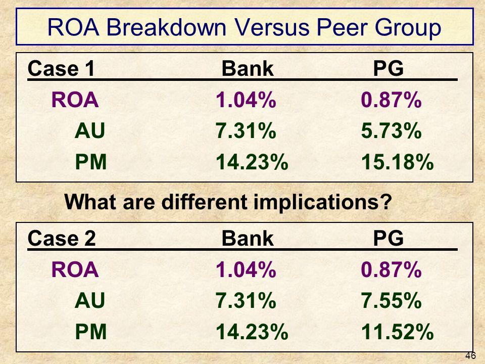 ROA Breakdown Versus Peer Group
